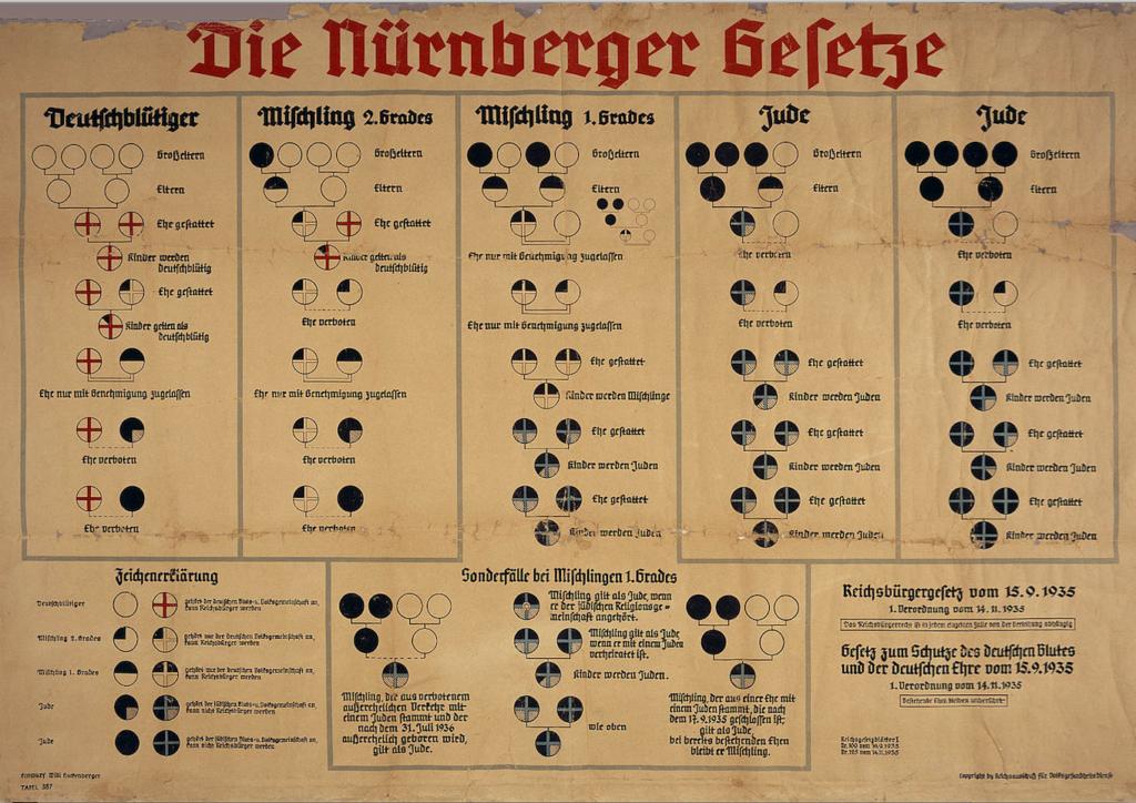 La prueba de Mischling, el criterio que usaban los nazis para determinar quién es judío.