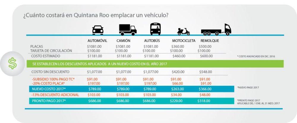 Reemplacamiento en Quintana Roo